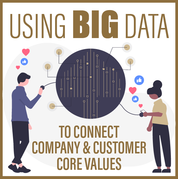 Using Big Data to Connect Company and Customer Core Values