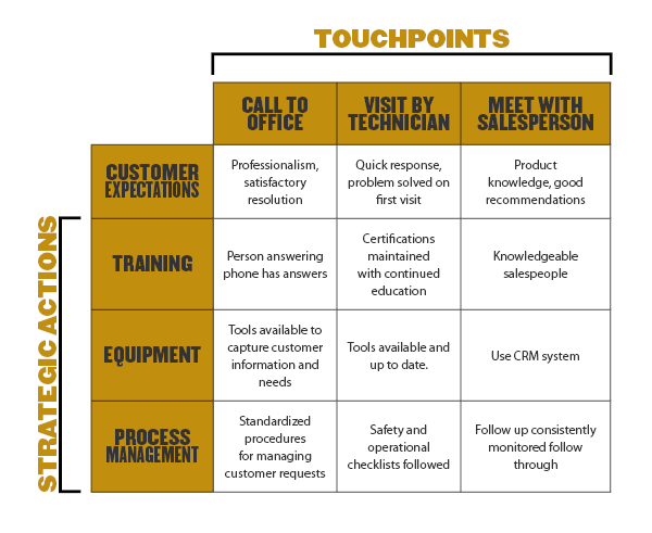 Block Chart of Toughpoints to Strategic Actions