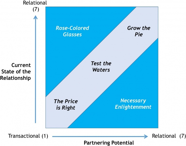 Matrix Contrasting the Current State of the Relationship
