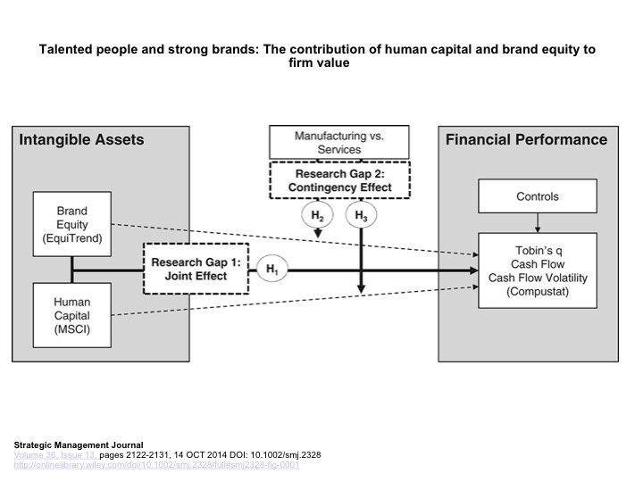 Graph about Intangible Assets and Financial Performance