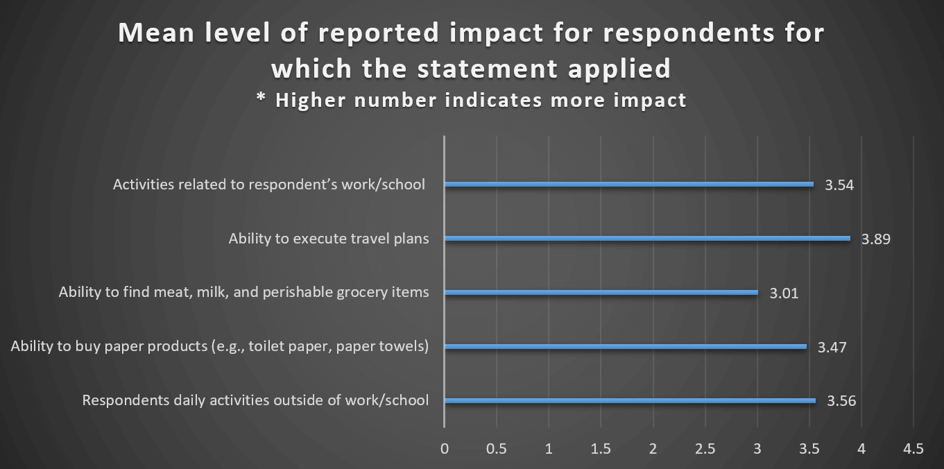 Mean level of reported impact of COVID-19 on consumer behavior