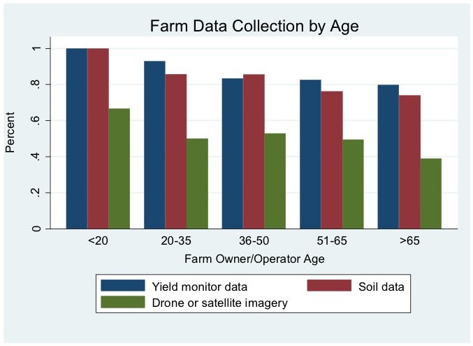 Farm Data Collection by Age