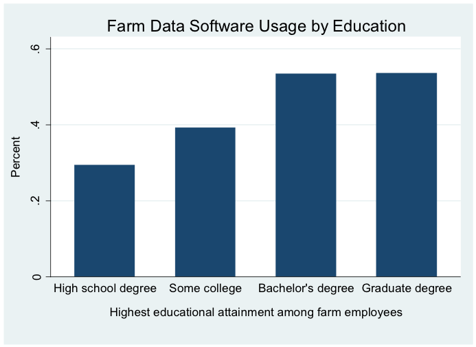 Farm Data Software Usage by Educational Attainment
