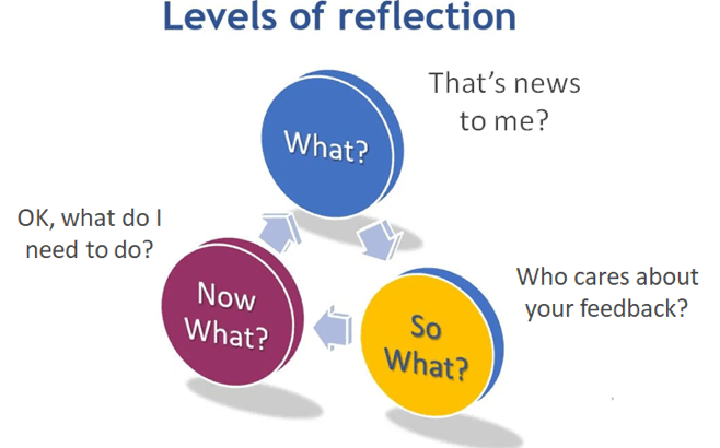 Levels of reflection