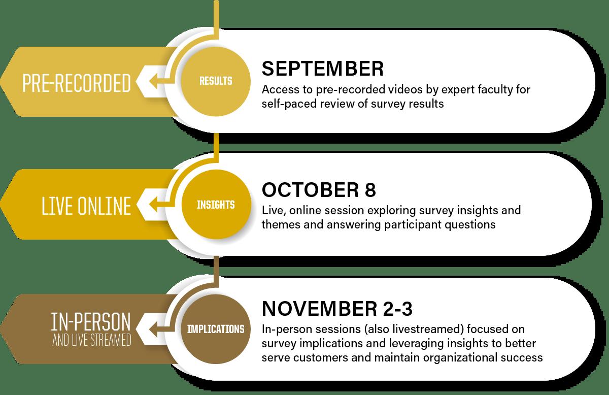National Conference 2021 Timeline