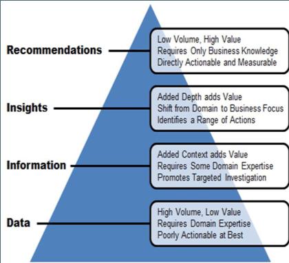 Insights Pyramid