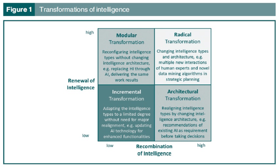 Transformations of Intelligence