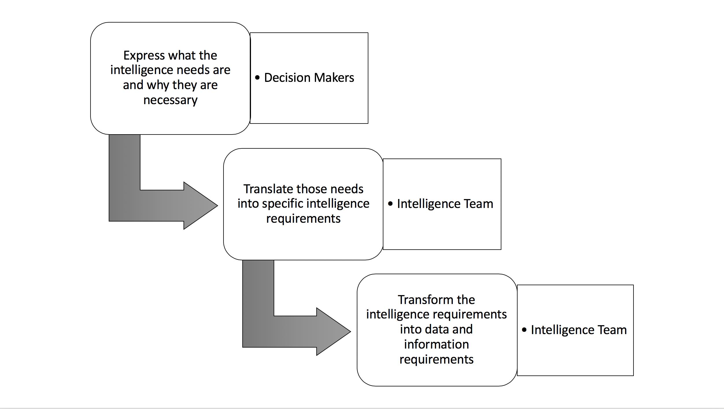 Intelligence to Data
