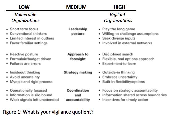 Vigilance quota