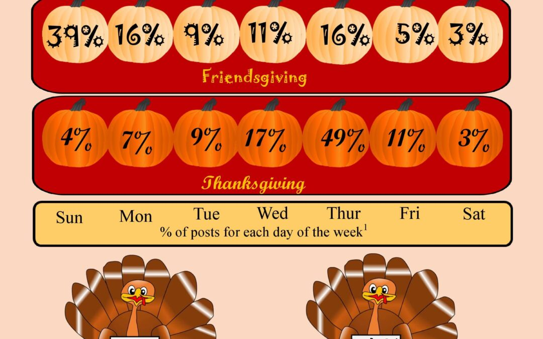 Friendsgiving: The Holiday That (Historically) Kept on Giving – 2020 Investigation