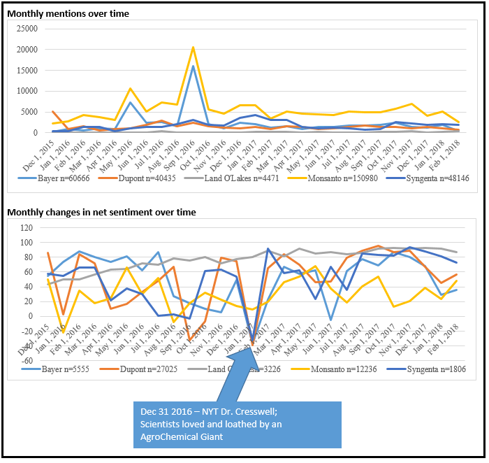 social media mentions and changes in net sentiment over time for several agribusiness companies