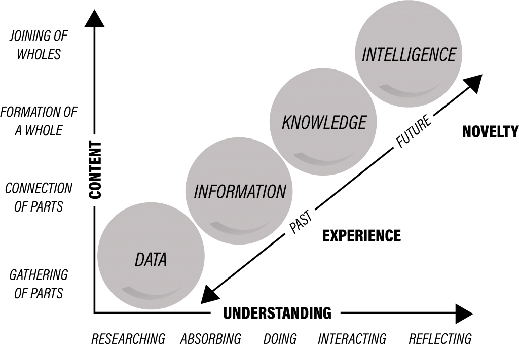 graph showing the transformation of data into intelligence