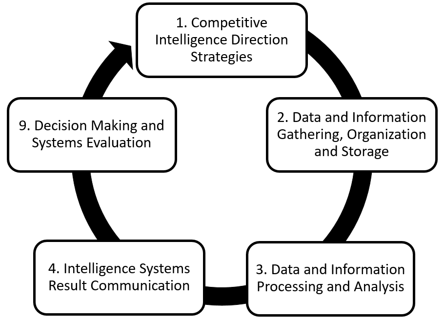 flowchart showing the intelligence cycle