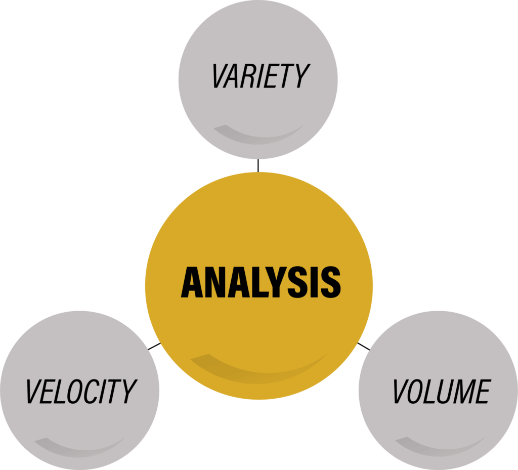 Infographic showing the relationship between analysis, variety, velocity and volume