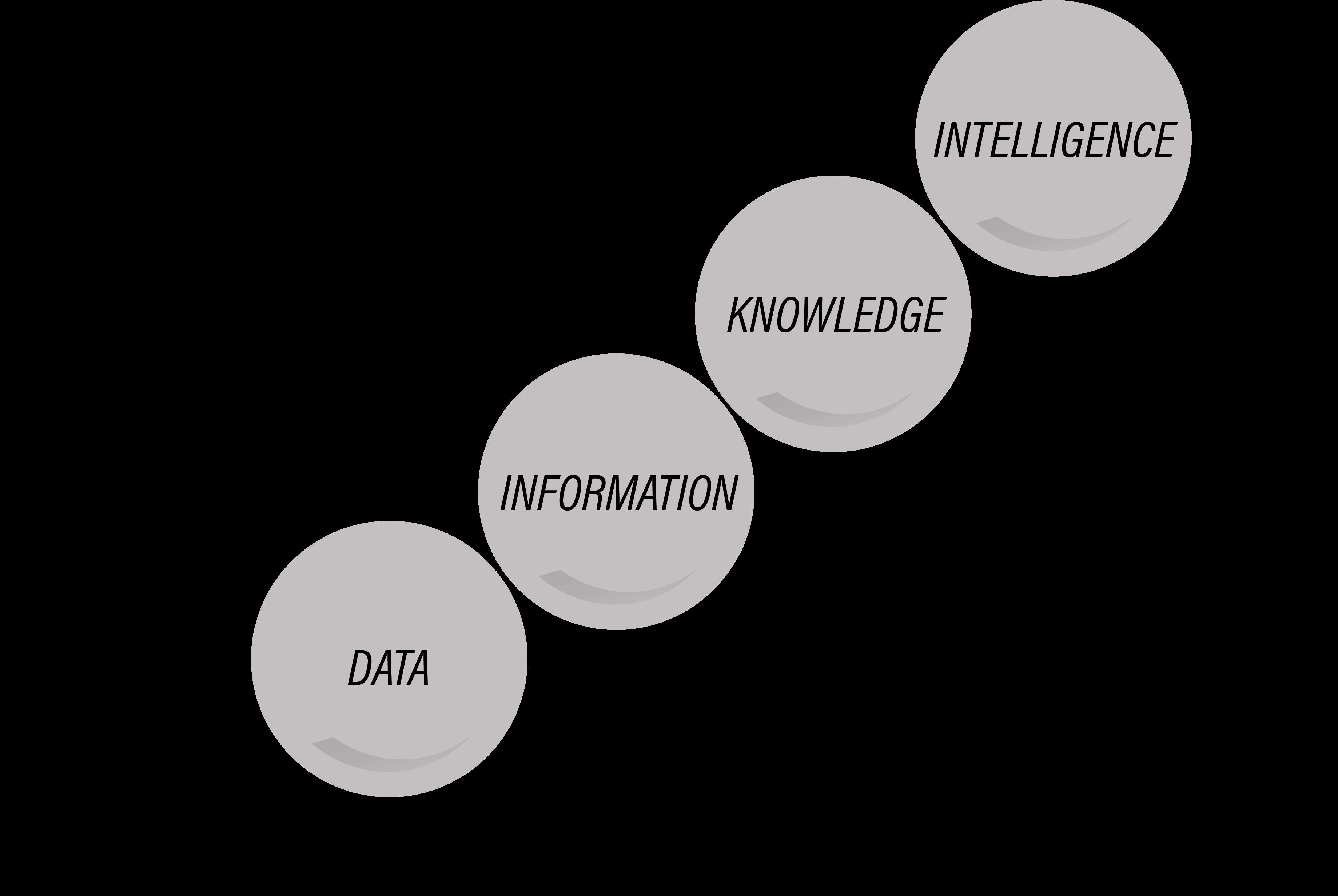 graph showing understanding vs context