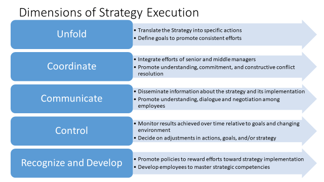 Dimensions of Strategy Execution