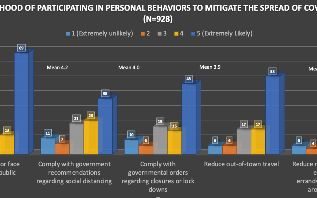 U.S. Adults: Most Likely to Wear Masks and Least Likely to Reduce Around-Town Interactions