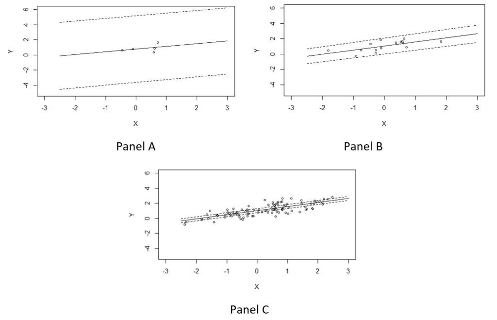 Example of simple linear regression fits under different sample sizes of n=5, n=15 and n=100