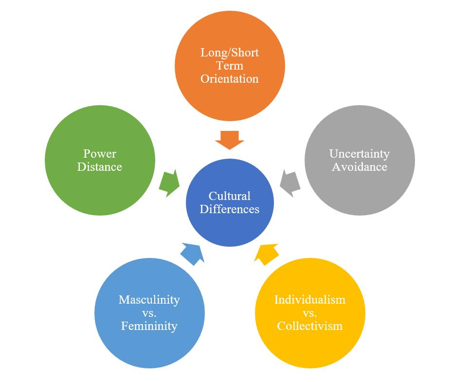 Geert Hofstede's Five Cultural Dimensions