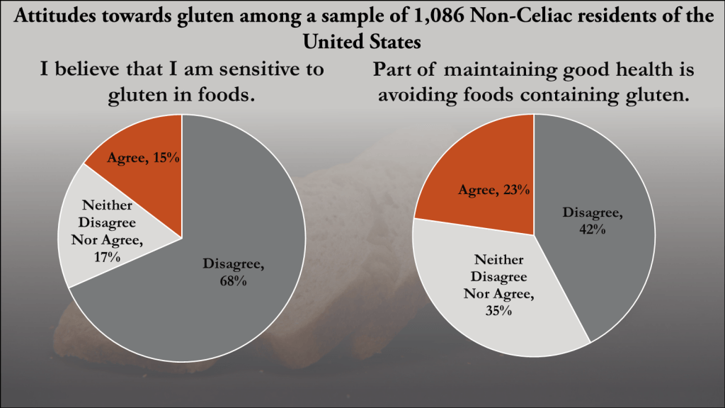 Figure 1 showing the attitudes towards gluten, as held by a representative sample of 1,000 U.S. citizens.