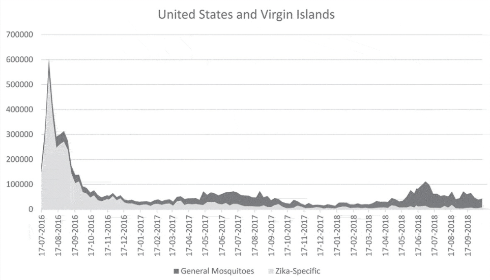 line graph showing the monthly social media mentions of mosquitos and Zika in the US and Virgin Islands for 2016-2018