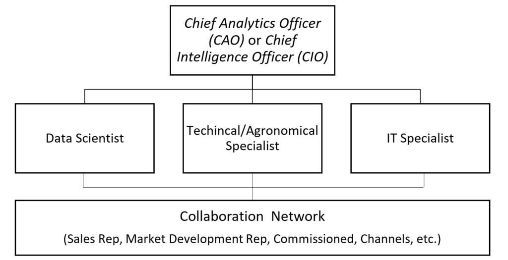 a proposed generic work structure or organizational chart for agribusiness companies seeking to be more efficient in using data as the source of their competitive advantage