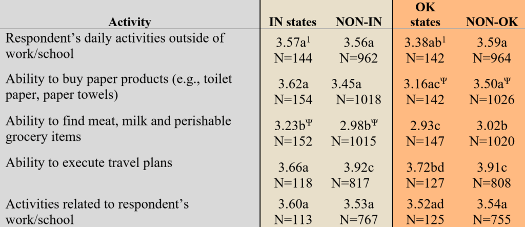 Table 2. Mean response on a scale of 1 (not impacted) to 5 (impacted) for each activity for respondents who did not respond that the activity did not apply to them (i.e. they were never planning to travel in the first place).