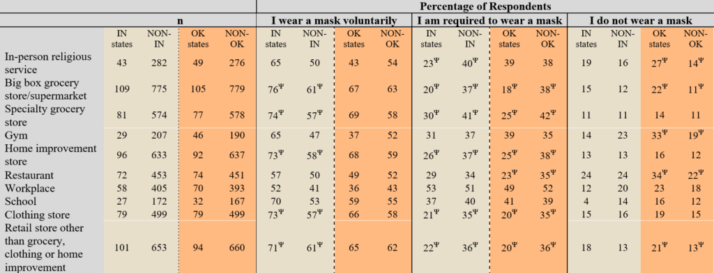 Table 4. Mask wearing behavior of respondents who go to a location and had the opportunity to go to a location (i.e. the location was open in their community). Percentage of respondents, n given in table.